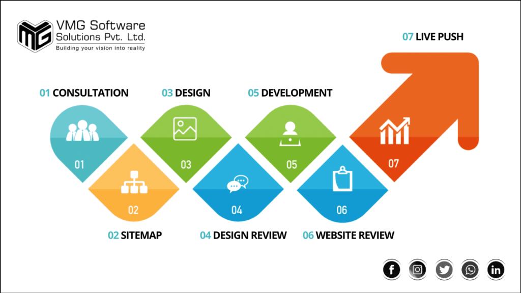 our custom web design and custom web development services process